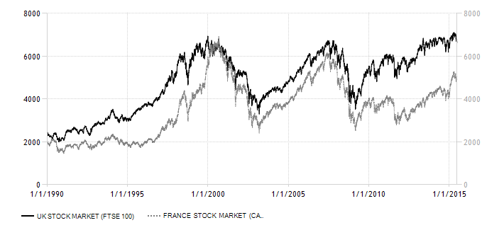 united-kingdom-france stock-market