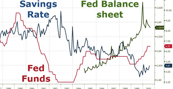 Zero Hedge: Fed Admits Economy Can't Function Without Bubbles