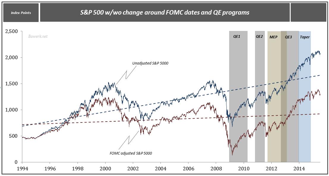Eugen von Böhm-Bawerk: How the FOMC got institutionally corrupt