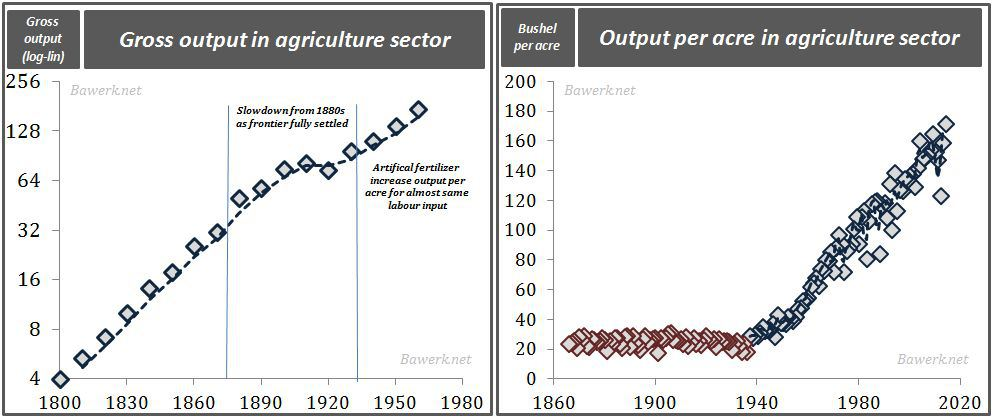 Agri productivity