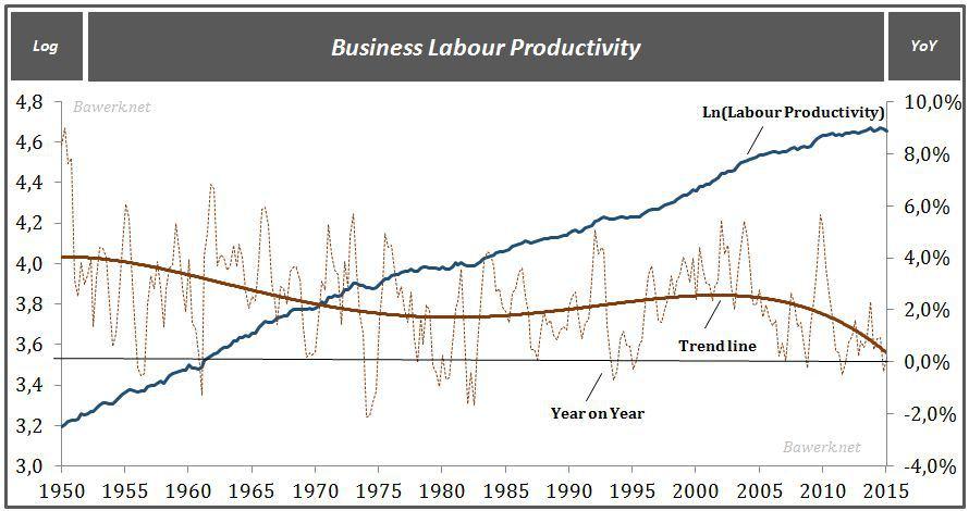 Bus productivity