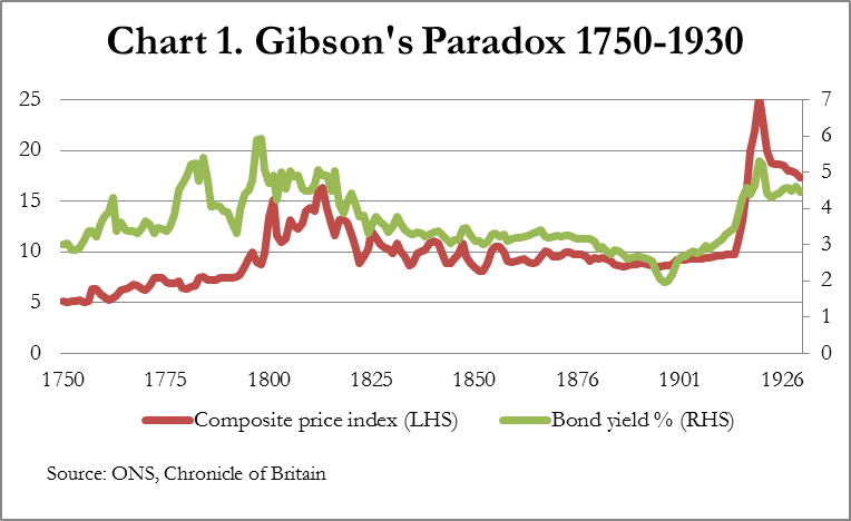 Gibson's paradox: the consequences