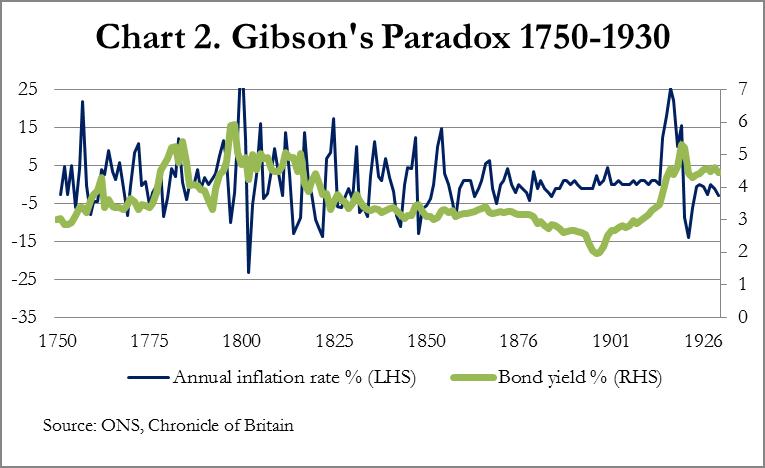 Chart 2 Gibson