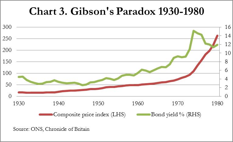 Chart 3 Gibson