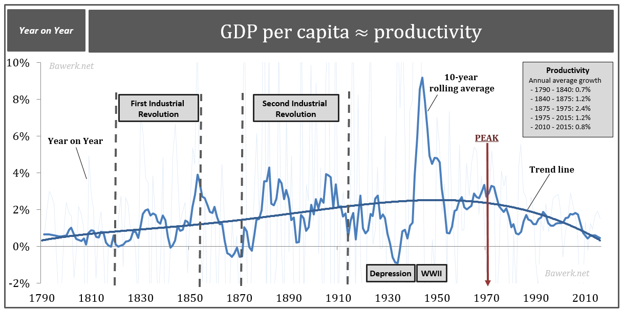 Productivity since 1790