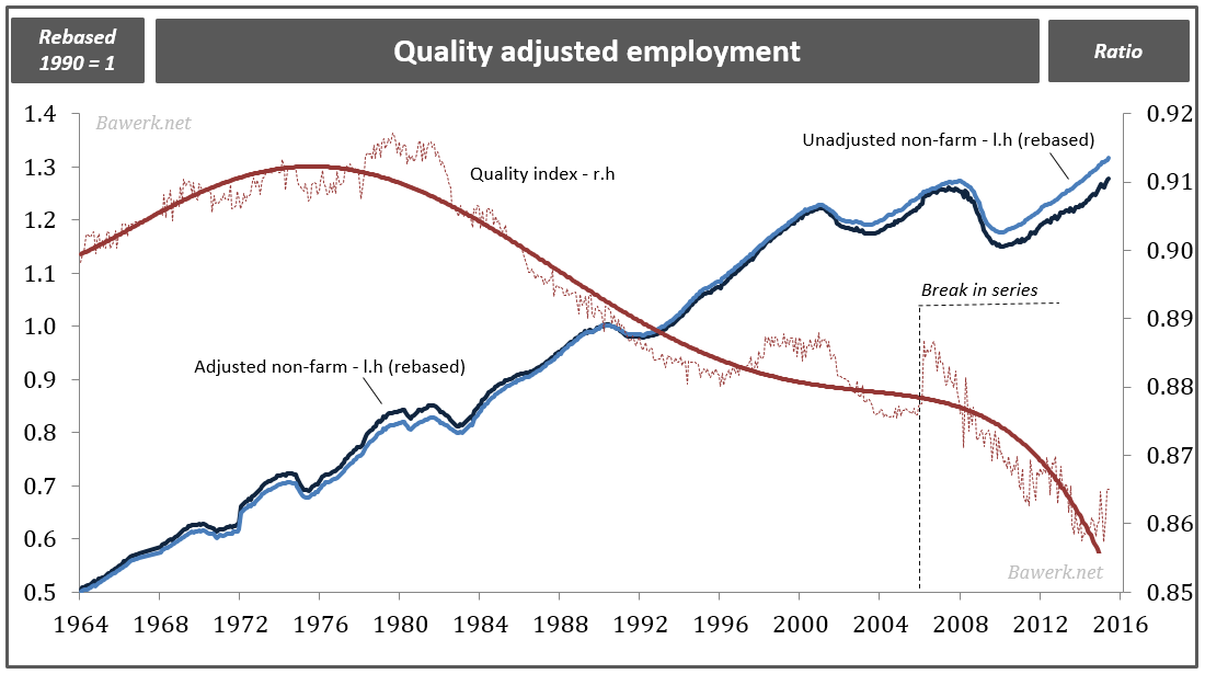 Quality adjusted employment