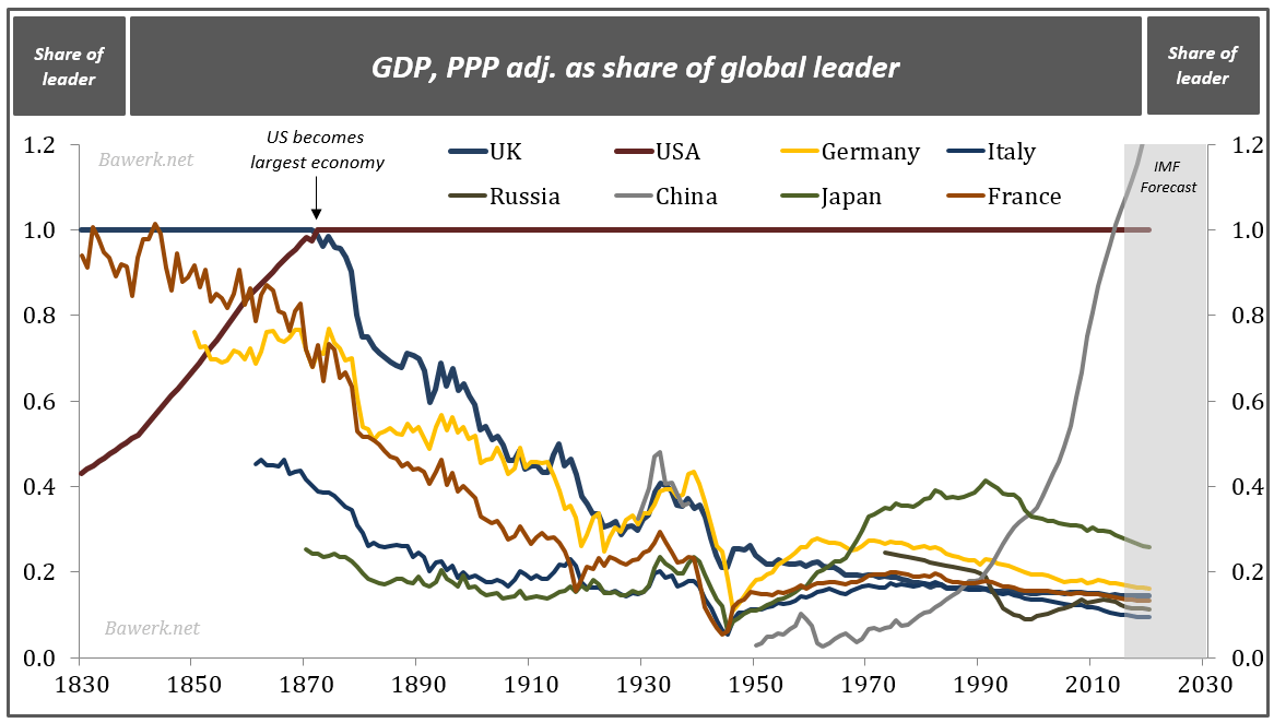 Share of leader