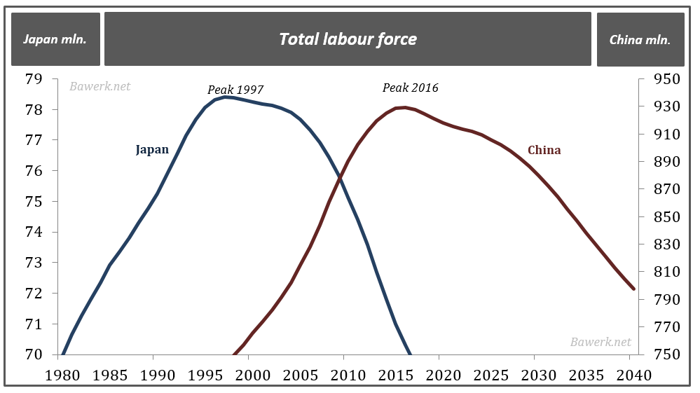 Ch labour force compared to Japan