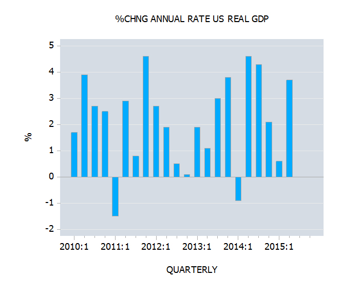 Real GDP and the strength of US economy