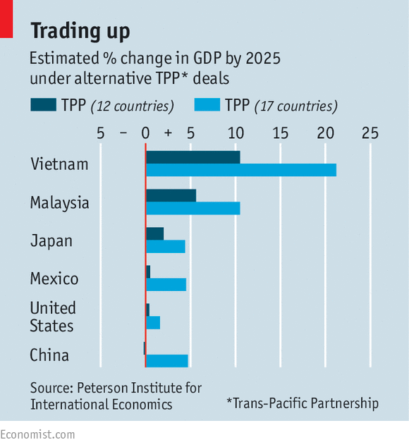 What's right with the Trans-Pacific Partnership?
