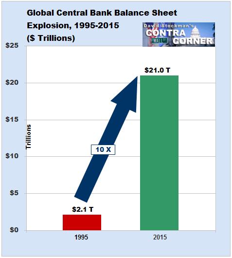 Global Central Bank Balance Sheet Explosion