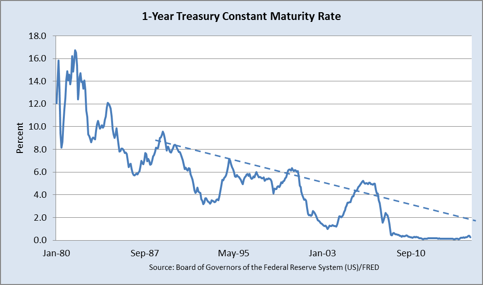 The declining interest rate cap