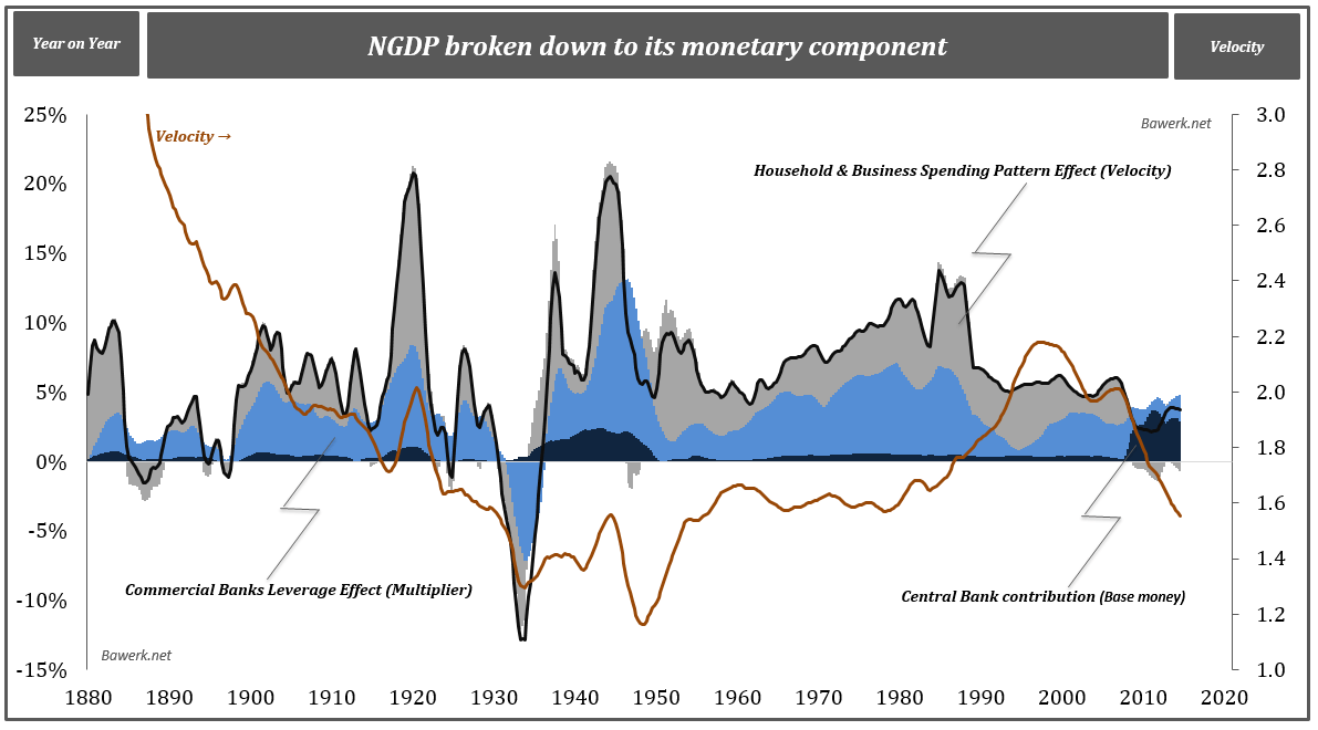 NGDP and monetary components