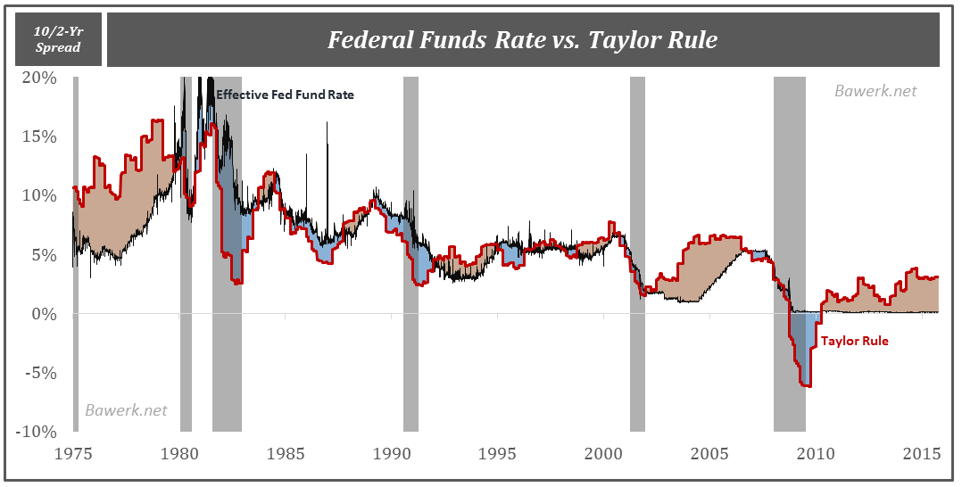 Taylor Rule Deviation