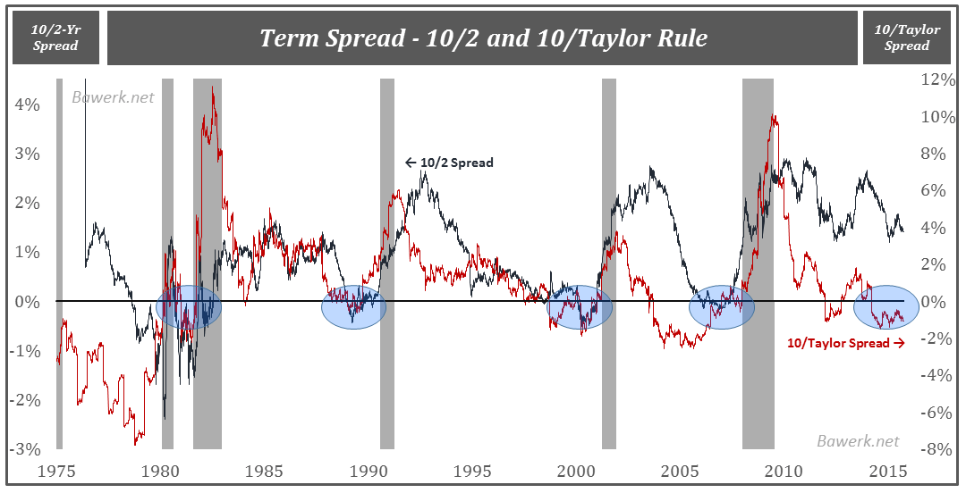 Term Spread and Taylor Rule