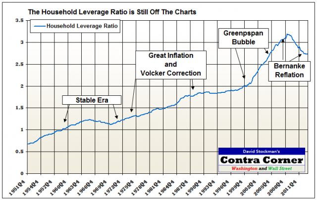 The Household Leverage Ratio Is Still Off The Charts - Click to enlarge