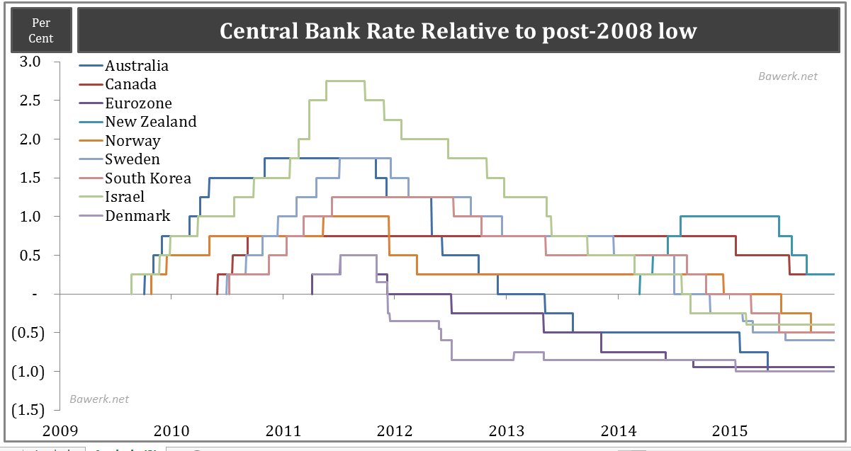 Central Bank Rates Relative to 2008 Low