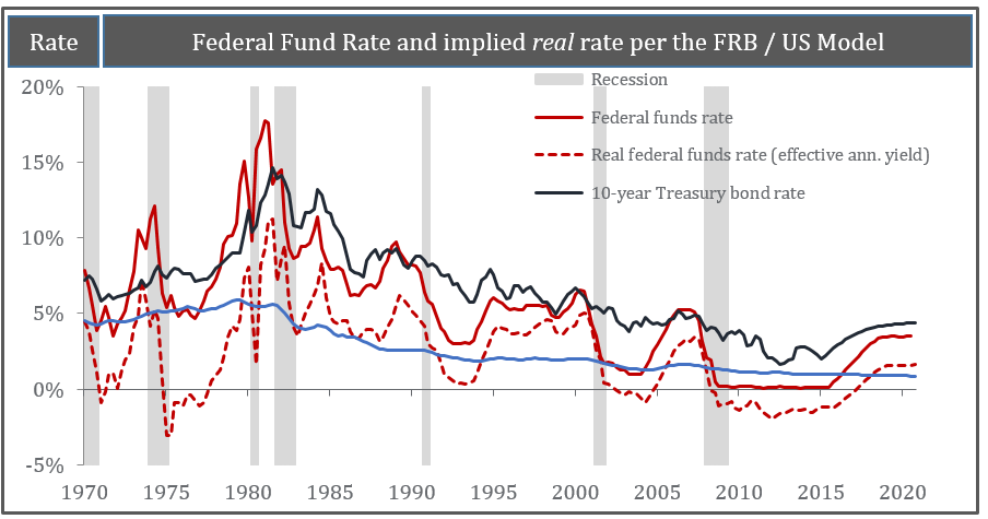 FFR and Sustainable Rate