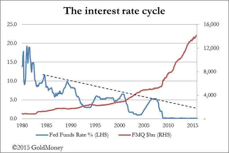 Interest Rate Cycle