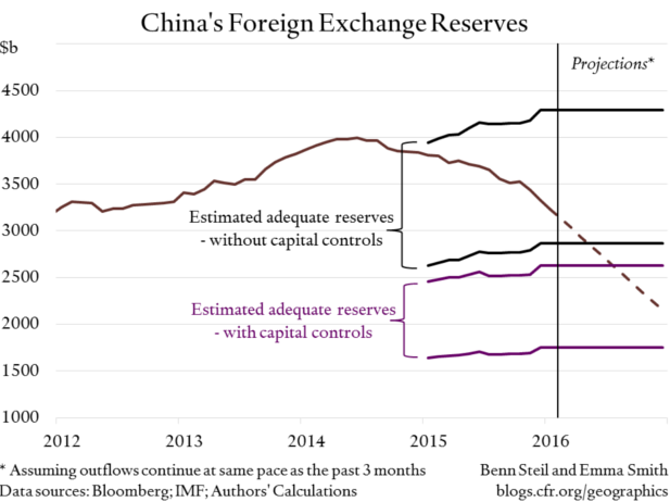 Benn Steil: Could China Have a Reserves Crisis?