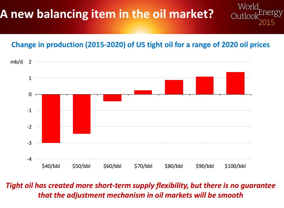 A_new_balancing_item_in_the_oil_market