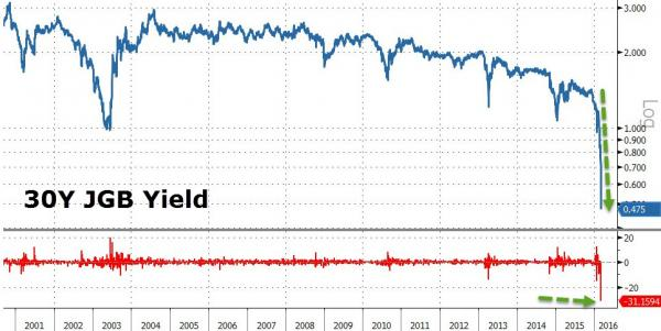 Zero Hedge: Sudden Plunge In Japanese Government Bonds Triggers Circuit Breaker, Halts Market For 30 Seconds