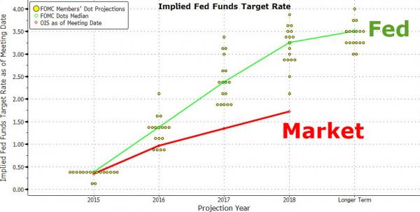 "Zero Hedge: ""Cheerleader"" Fed Loses Credibility: Big Funds No Longer Trust The 'Dot Plot'"