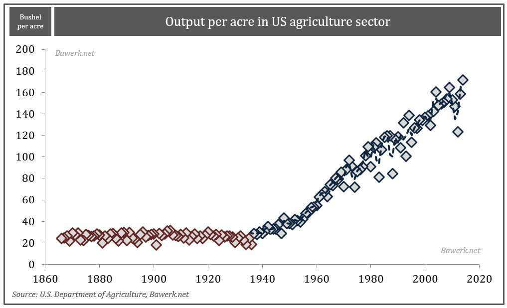 output in agri sector