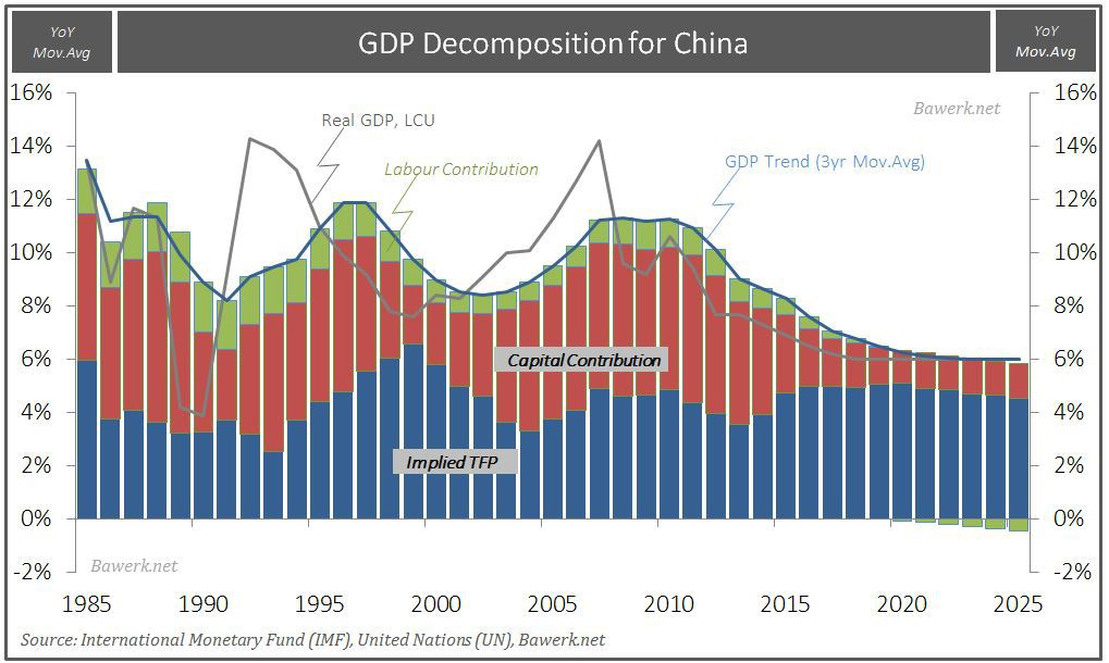 China GDP Decomposition