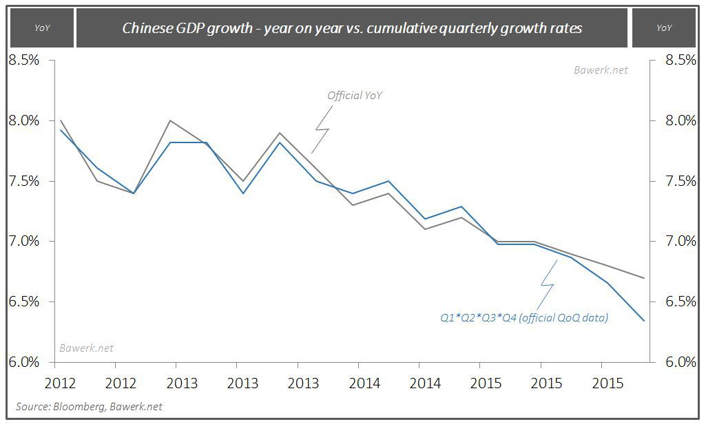 China GDP growth Q1 2016