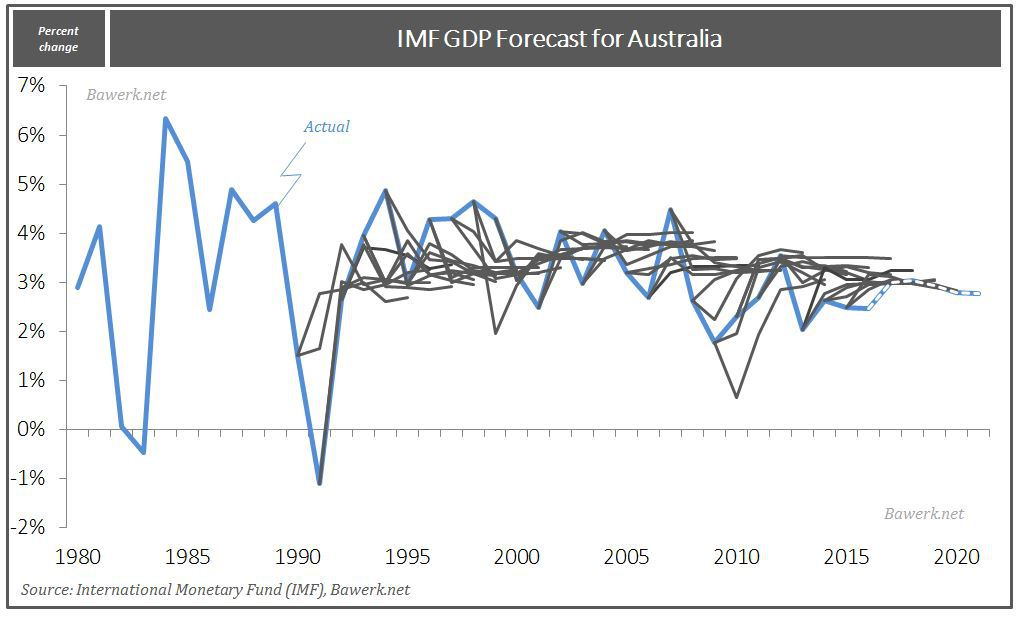 IMF Forecast for Australia since 1990