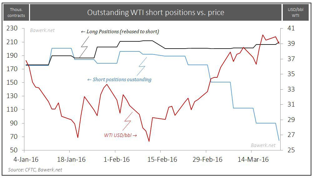 WTI Short vs long