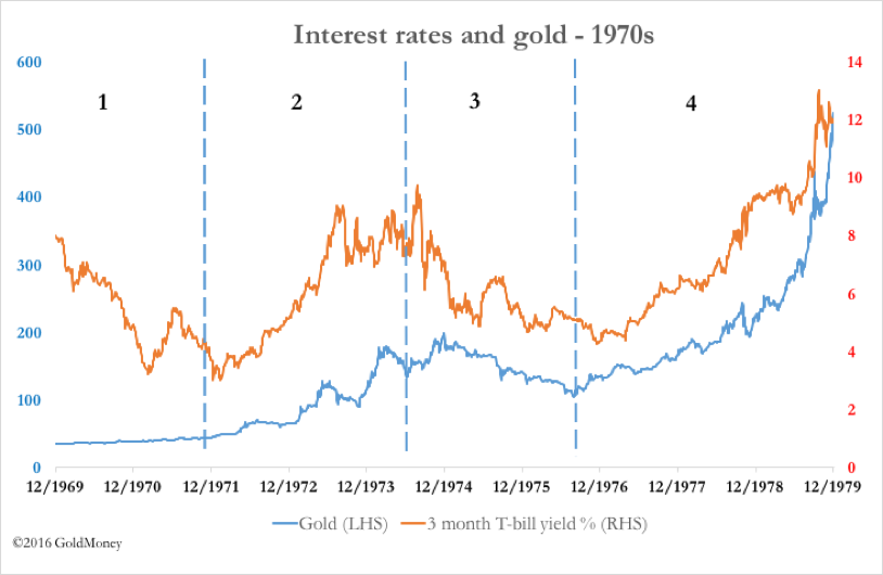 Interest rates and gold