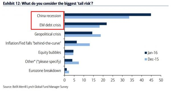"Zero Hedge: What The Market Thinks Are The Biggest ""Tail Risks"" Right Now"