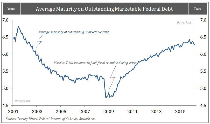 Average Maturity on Marketable Debt
