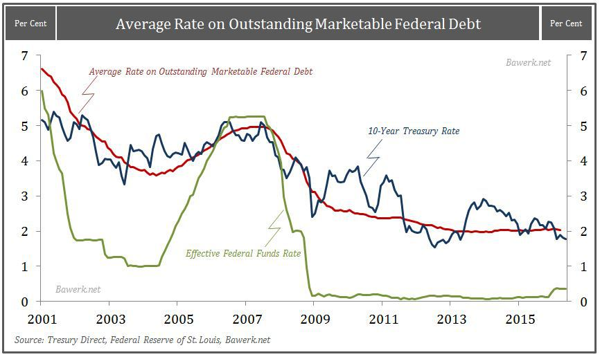 Average Rate on Debt, Fed Funds and 10 year
