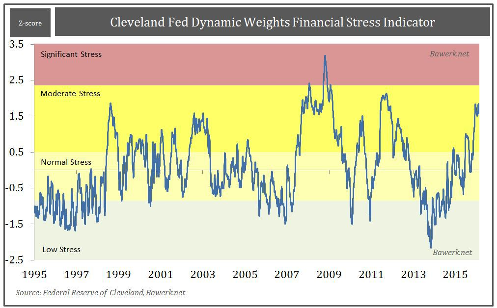 Cleveland Fed Stress Indexd