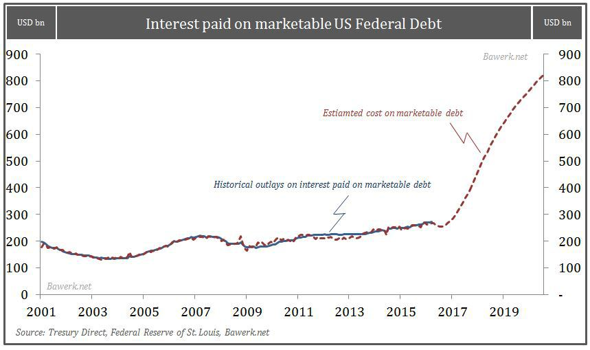 Cost of servicing marketable debt