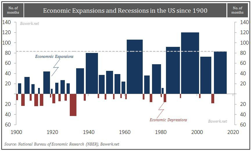 Economic Expansions and Depressions since 1900