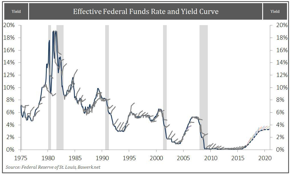 Effective Fed Funds Rate and Yield Curve