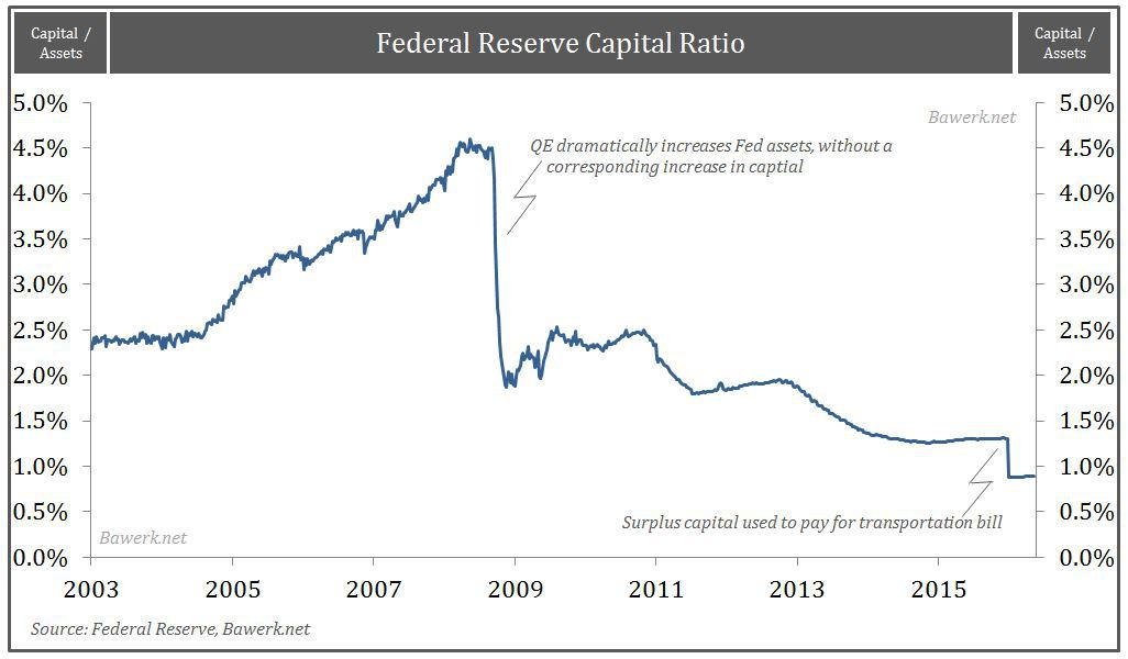 Fed Capital Ratio