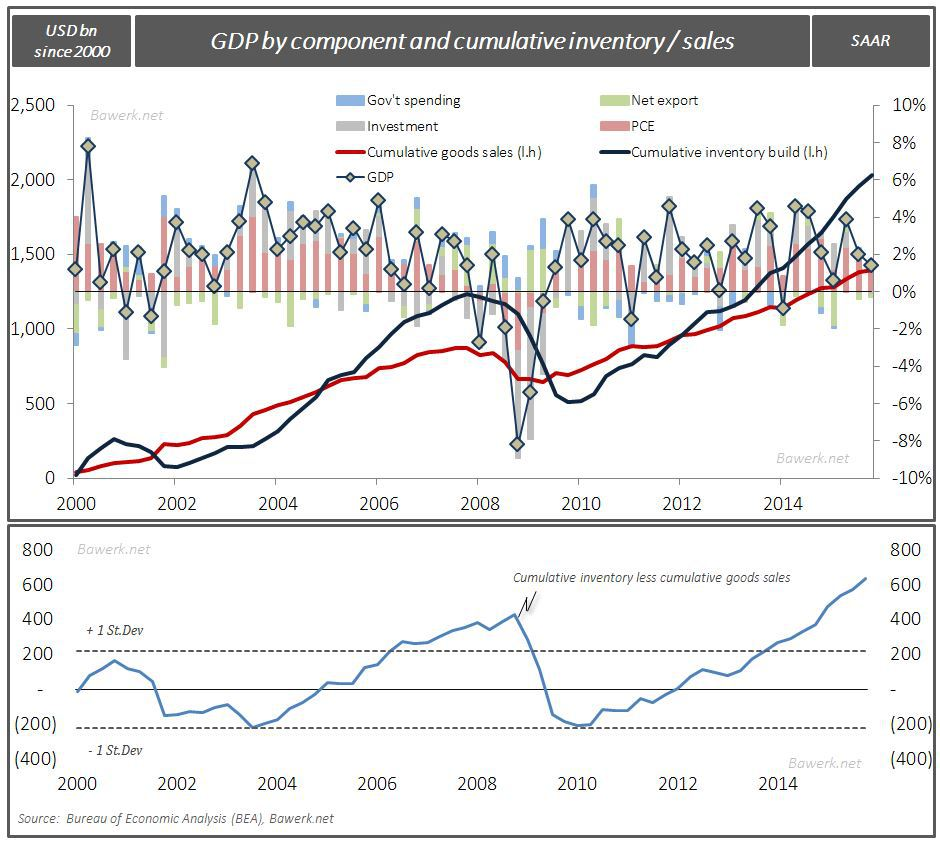 GDP with cumulative inventory