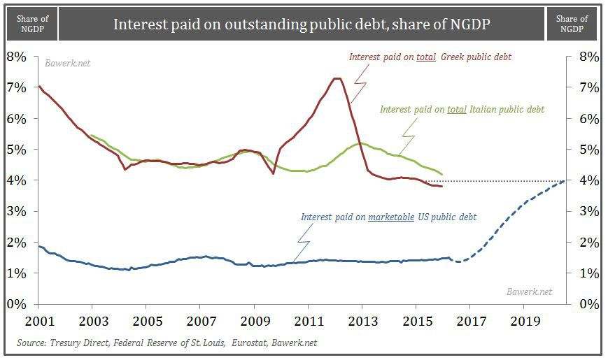 Interest payment as share of NGDP comparison with Greece