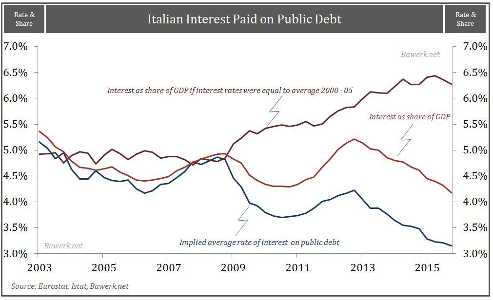 Italian interst paid on public debt