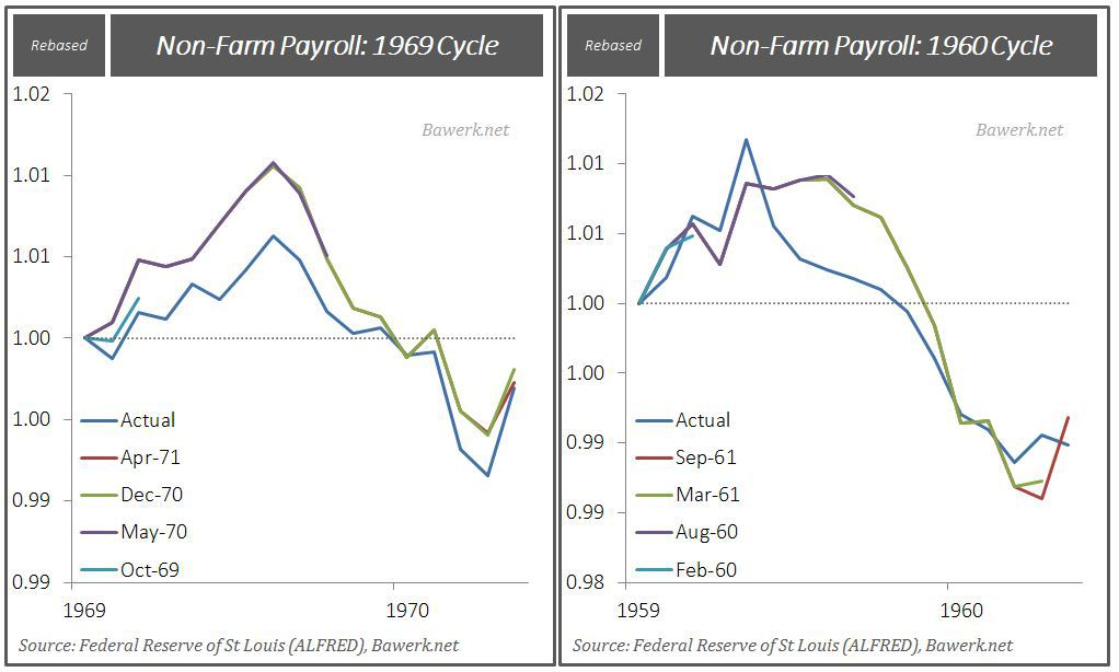NFP Revisions 1969 & 1960