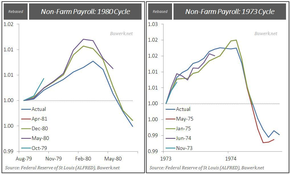 NFP Revisions 1980 & 1973