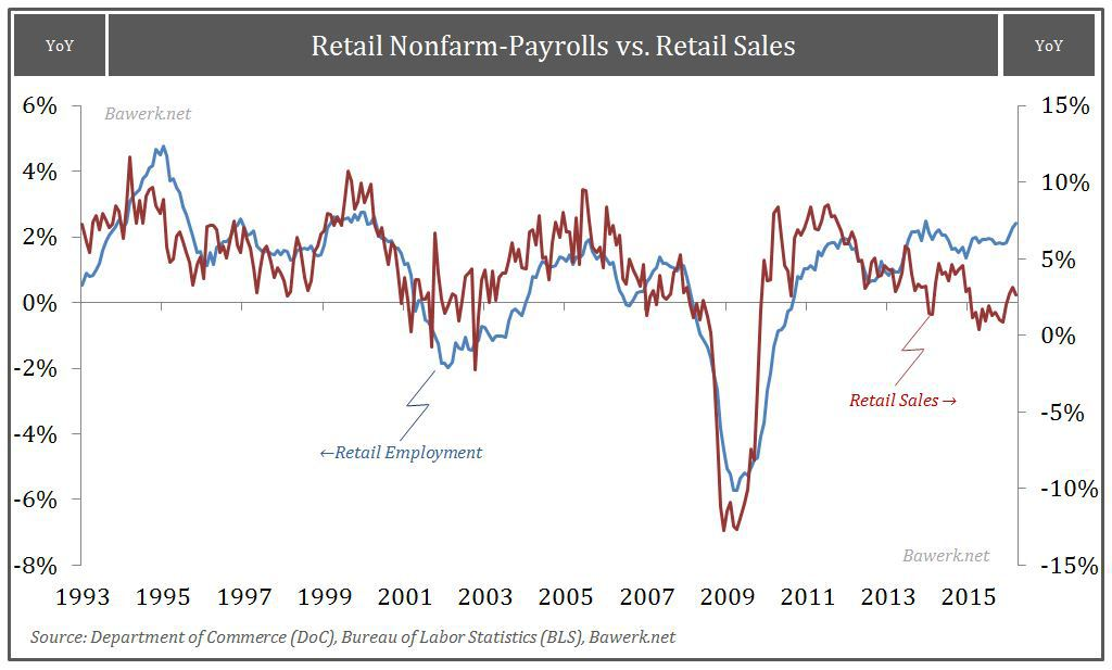 Retail Payroll vs Sales