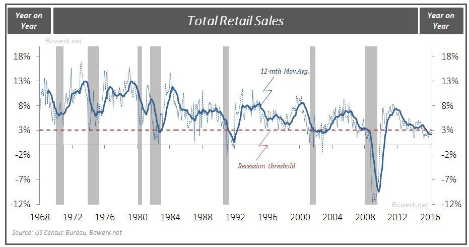 Retail Sales since 1968 w recession threshold