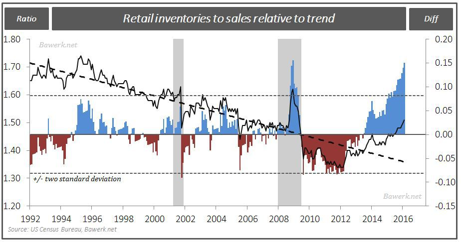 Retail to Sales - trend