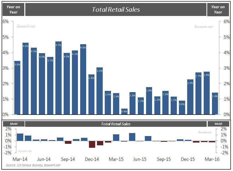 Total Retail Sales - March